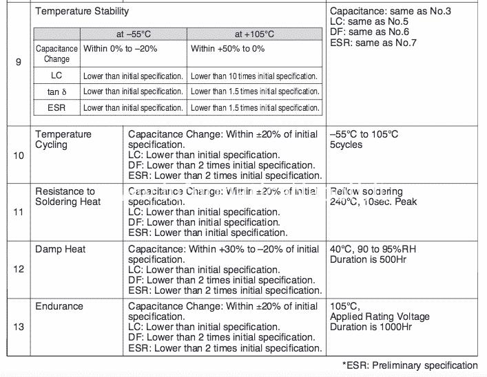 serigrafia caratteristiche specifiche condensatori Nec/Tokin 0E907