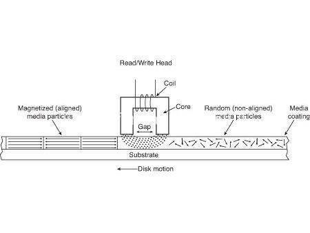 principi-memorizzazione-magnetica