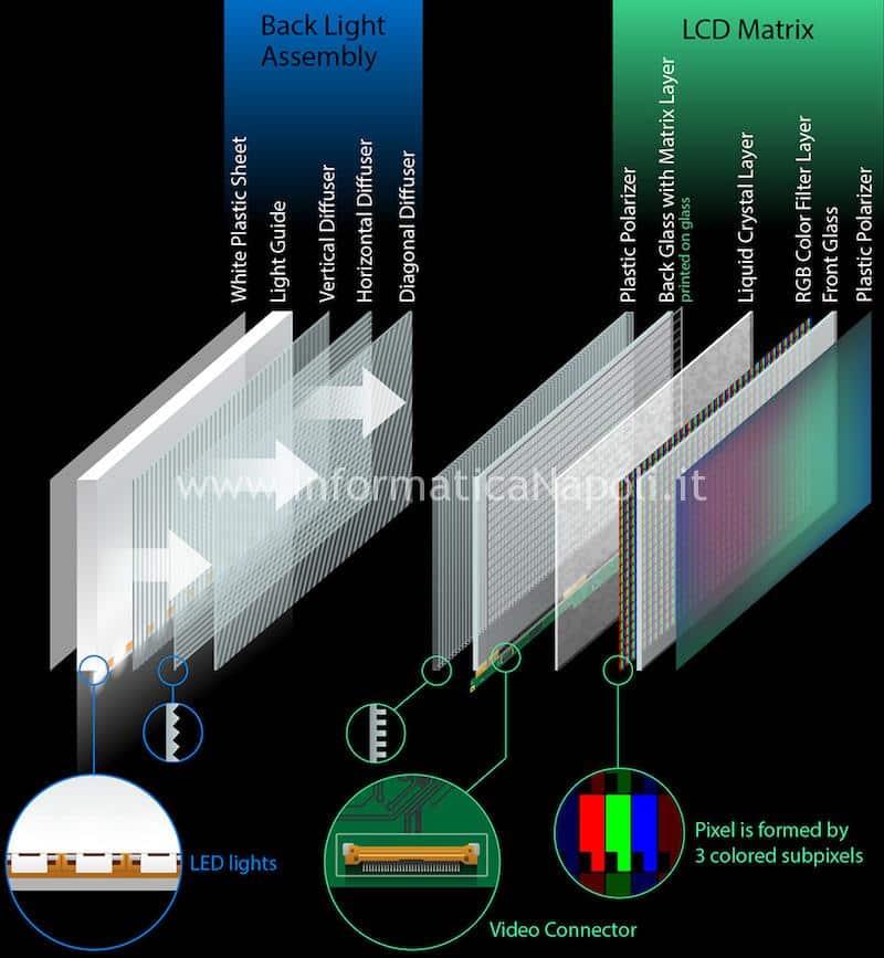 Struttura LCD iMac