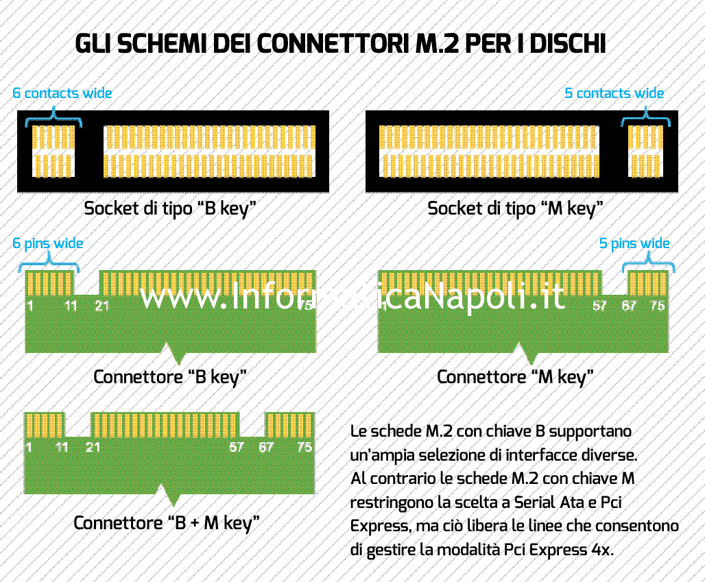 Socket-connettore-SSD-M.2