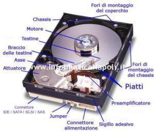 come è composto un HDD