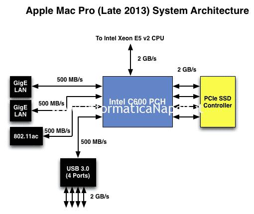 velocità slot pcie mac pro 2013 | assistenza Apple