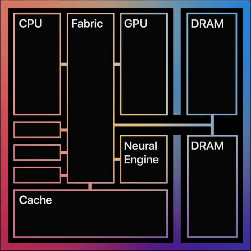 struttura chip arm apple m1